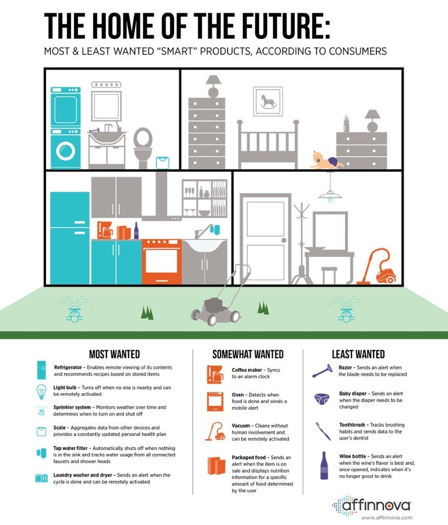 What Consumers Want -- and Don't Want -- From the Internet of Things (Infographic)