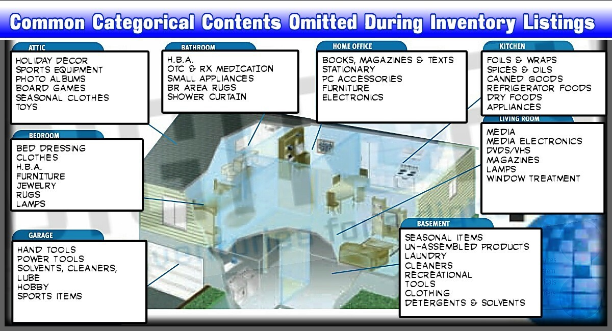 Common Categorical Items Omitted During Policyholder inventory listings of totally involved homes.