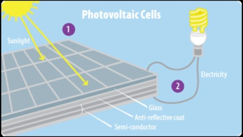 Scientists use light to purge defects from solar cells
