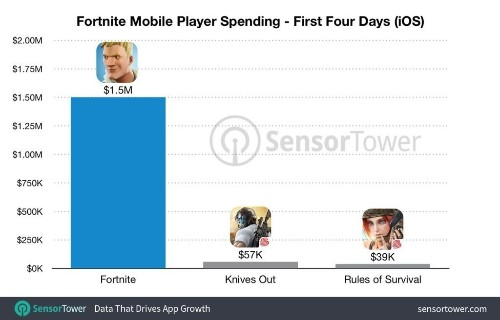 Sensor Tower: Fortnite players spend $1.5 million on iOS version