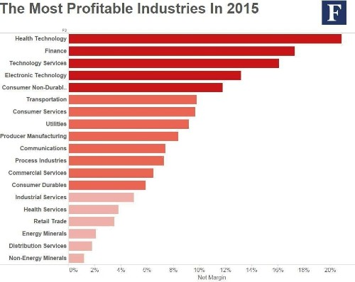 The Most Profitable Industries In 2015