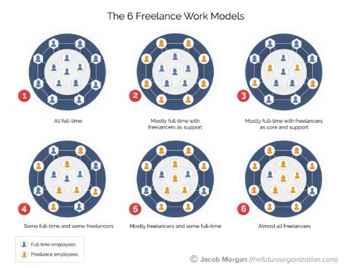 The 6 Freelance Work Models For All Organizations