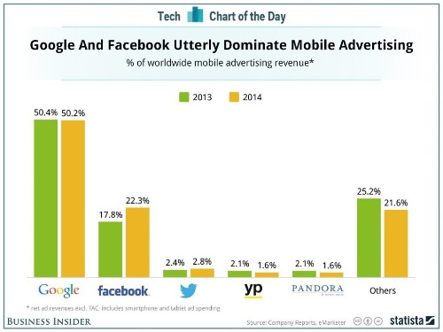 CHART OF THE DAY: Google And Facebook Rule Mobile Advertising — And No One Else Is Even Close