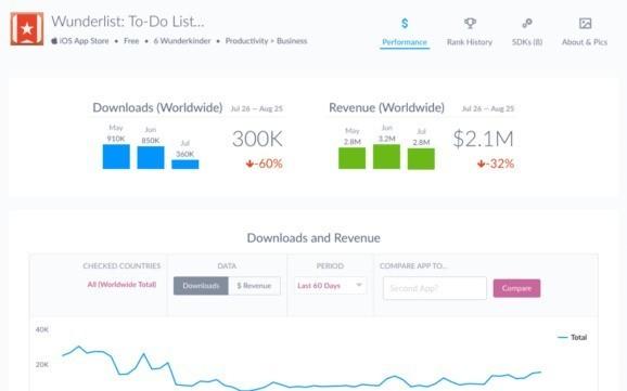 App analytics startup Apptopia raises $2.7 million from Ashton Kutcher, Mark Cuban, others