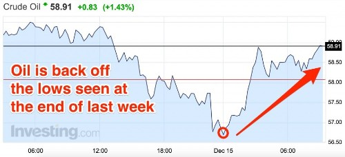Oil Stocks Are Climbing As The Price Bounces Back