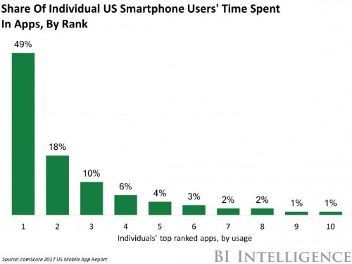 Half of digital media time is spent in five apps