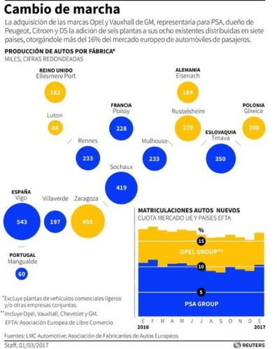 """Guindos: España está """"bien colocada"""" de cara a una fusión de PSA y Opel"""