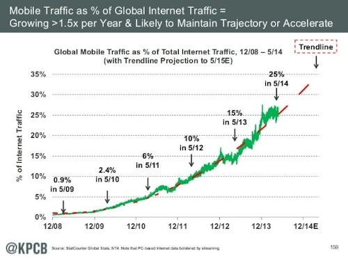 No Surprise, But Mobile Rules In Mary Meeker's Annual Guide To Internet Trends