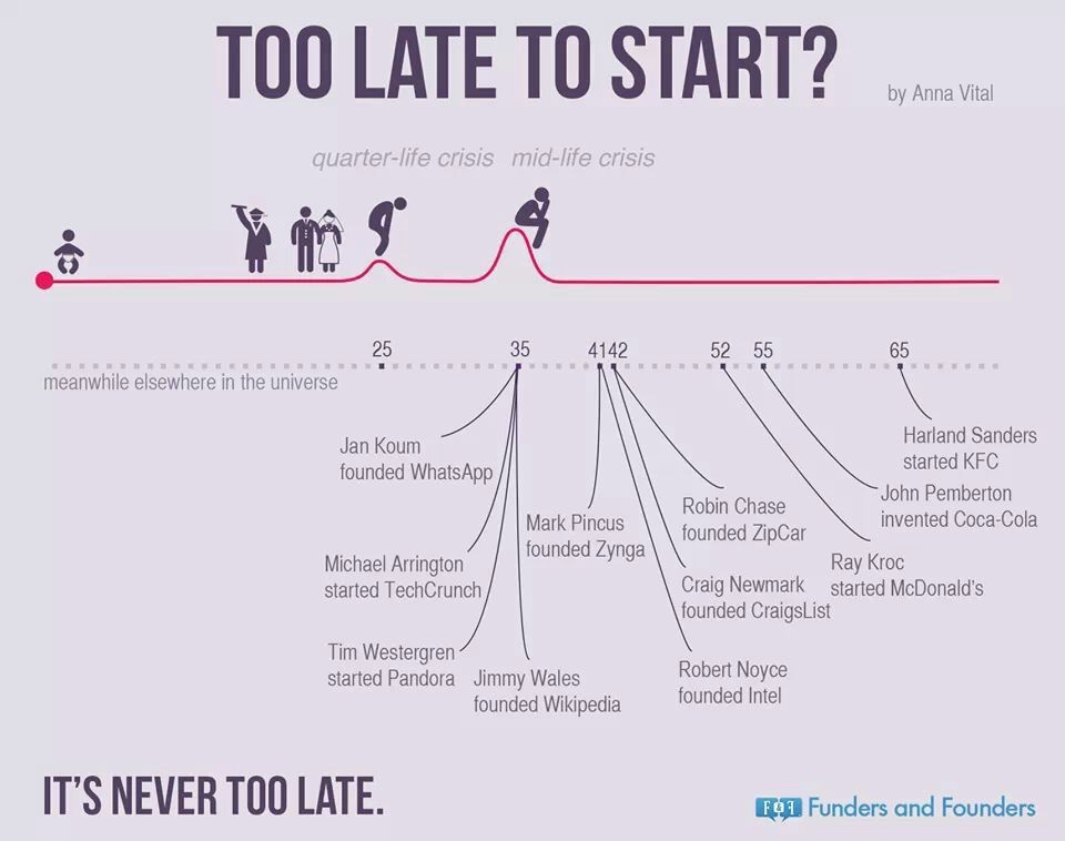 Take This Into Account: It's Never Too Late