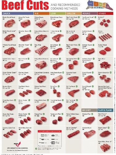 Everything You Need To Know About Beef Cuts In One Chart