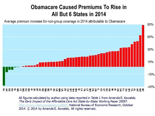 Now There Can Be No Doubt: Obamacare Has Increased Non-Group Premiums In Nearly All States
