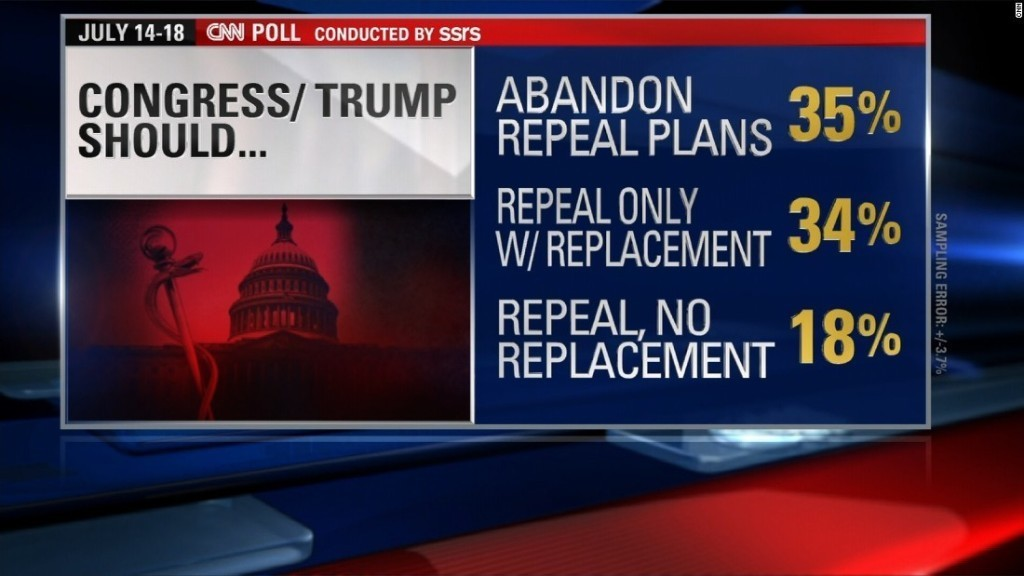 As repeal and replace falters, more say GOP should abandon repeal plan