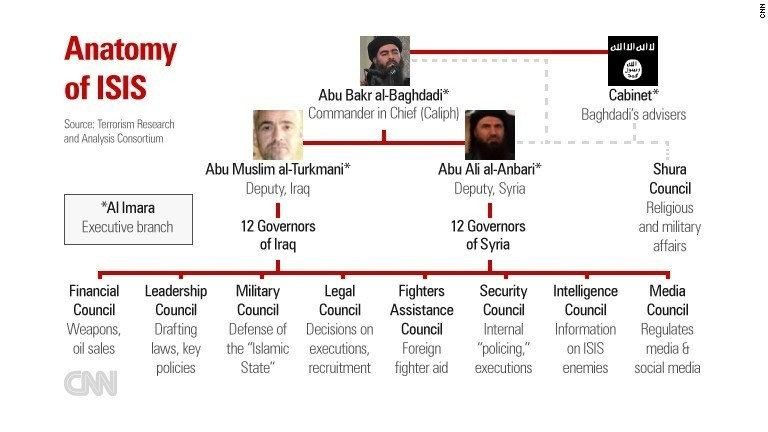 Anatomy of ISIS: How 'Islamic State' is run