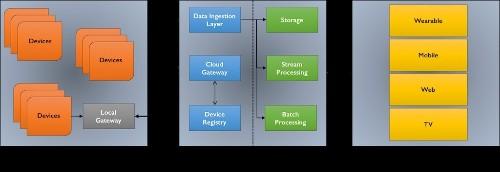 The Essential Building Blocks Of Enterprise Internet of Things - Part 2