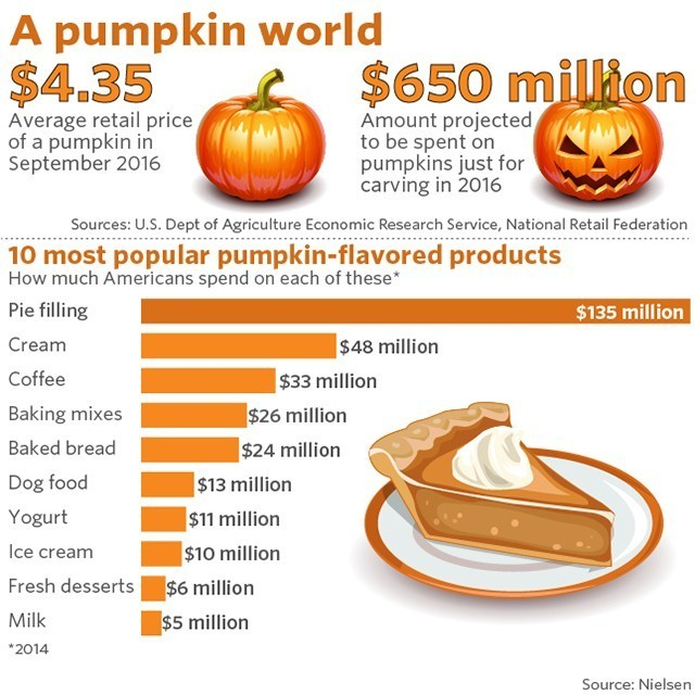 If you thought the pumpkin spice craze was a bit much, look at this number