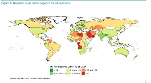This map from Deutsche Bank shows the winners and losers from the oil slump