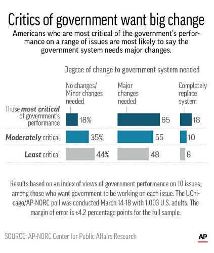 Poll finds hunger for change to US system of government