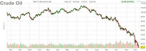 Oil Is Going Nowhere
