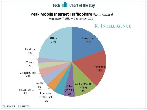 Facebook And YouTube Account For Almost 40% Of All Mobile Internet Traffic