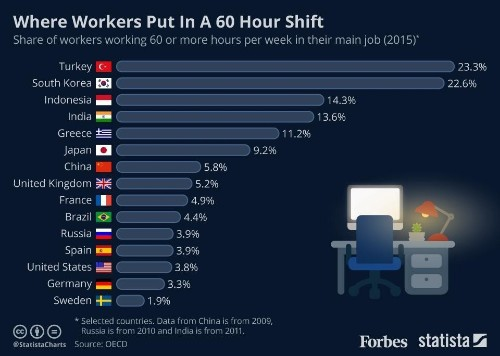 The Countries Where The Most Workers Are Putting In 60 Hours A Week [Infographic]