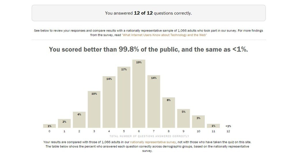 Pew: 66% of Americans don't know what Moore's Law is - do you?