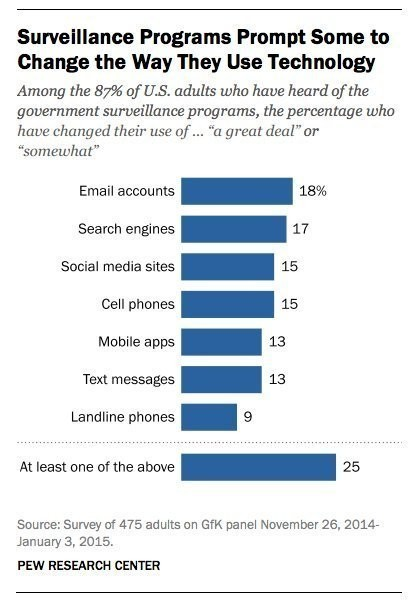 Americans Don't Care Enough About NSA Spying To Protect Themselves, Survey Says