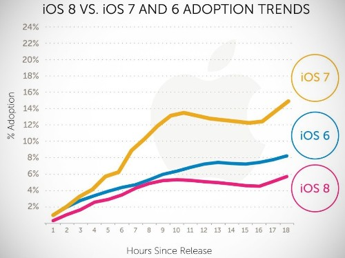 iOS 8 Adoption Off To A Slower Start Than iOS 7, Say Multiple Usage Trackers