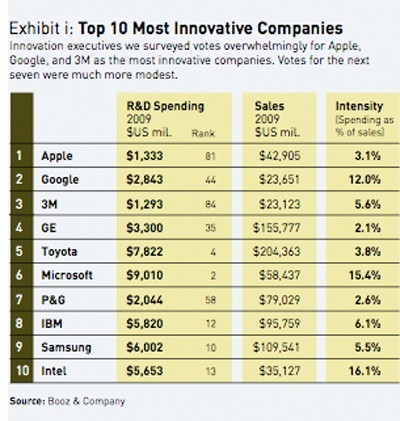 The World's 10 Most Innovative Companies, And How They Do It