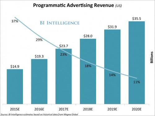 Univision goes all in on programmatic buys