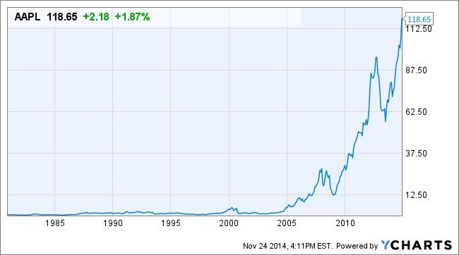 Apple closes at record high with nearly $700B market cap