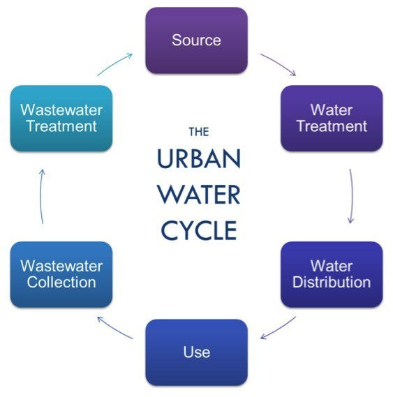 The Urban Water Cycle: Sustaining Our Modern Cities