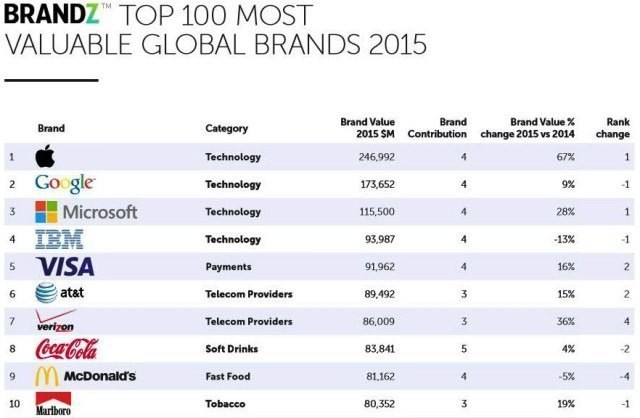 Apple is once again named the world's most valuable brand