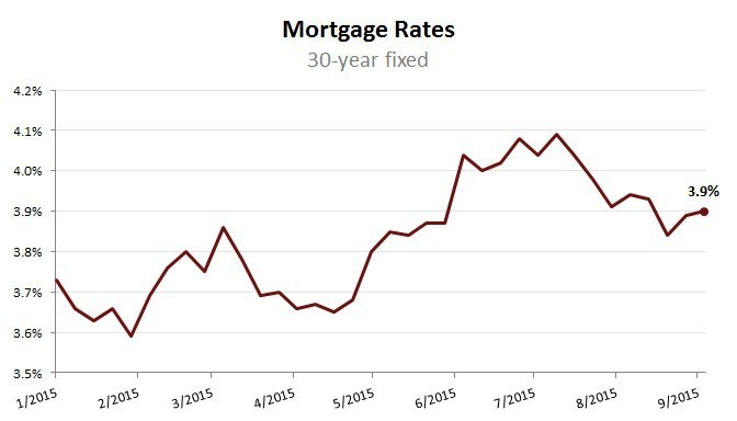 Mortgage Rate Watch: Don't Fear The Fed