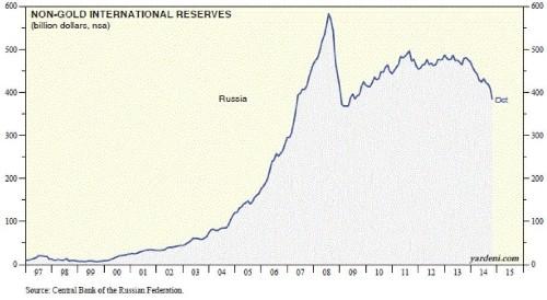 Russia Is Tumbling Toward Its Economic Catastrophe Scenario