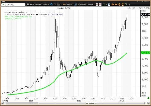 Cisco, Intel, Microsoft: Dow Tech Stocks Lag The Nasdaq Bubble