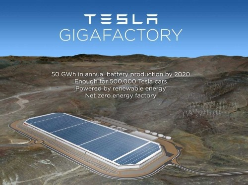 Tesla's new gigafactory will highlight the two biggest labor trends in America