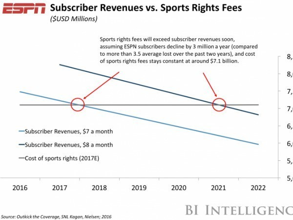 ESPN's business model may be in trouble