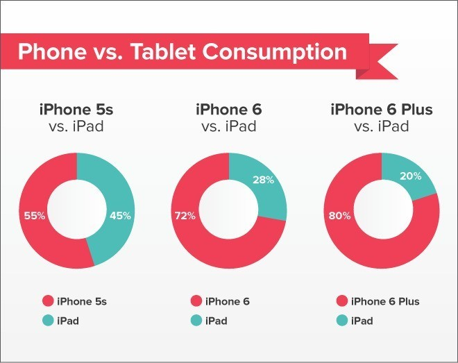 iPhone 6 And 6 Plus Are Shifting Reading Away From iPad, Study Finds