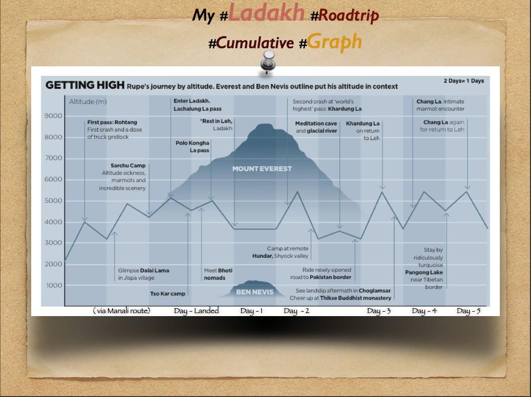 My #Ladakh #Roadtrip #Cumultaive #Graph