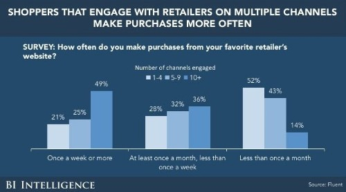 OMNICHANNEL STRATEGY BUNDLE: Your guide to engaging with shoppers on multiple channels