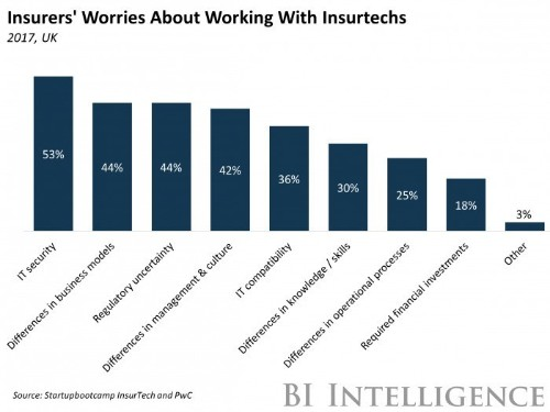 Insurtech is targeting the back office