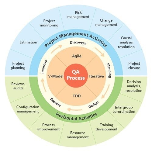 QA Process within various software methodologies