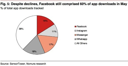 62% of all apps downloaded last month were owned by Facebook