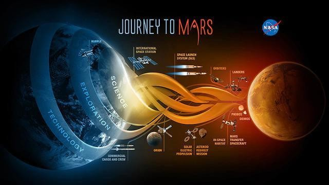 How NASA Will Send Humans To Mars