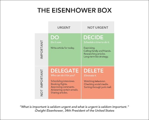 How to Be More Productive and Eliminate Time-Wasting Activities by Using the 'Eisenhower Box' | HuffPost Life