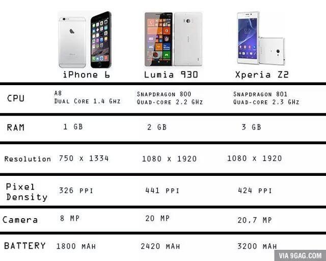 Diferencias entre 3 tipos de teléfonos incluido el ultimo iPhone