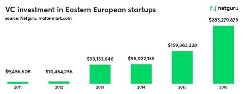 A quick tour of Eastern Europe's startup hubs