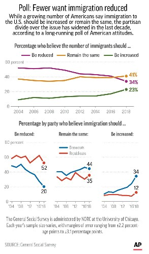 Poll: More Americans want immigration to stay the same