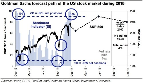 Goldman Sachs Expects The Stock Market To Follow A Very Specific Path In 2015