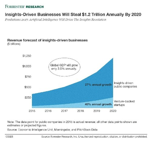Forrester Predicts Investment In Artificial Intelligence Will Grow 300% in 2017